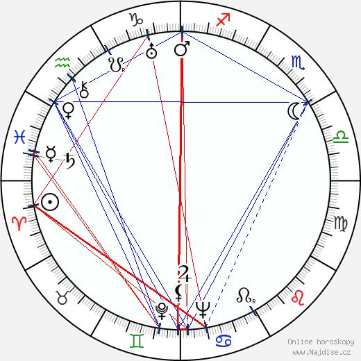Eddie Quillan wikipedie wiki 2018, 2019 horoskop