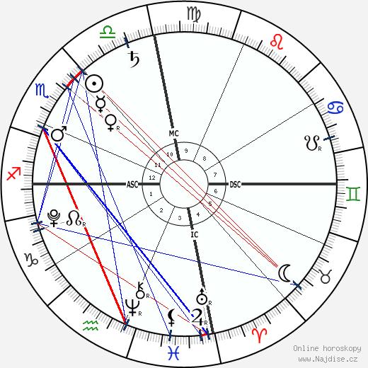 Eddy Angélil wikipedie wiki 2020, 2021 horoskop