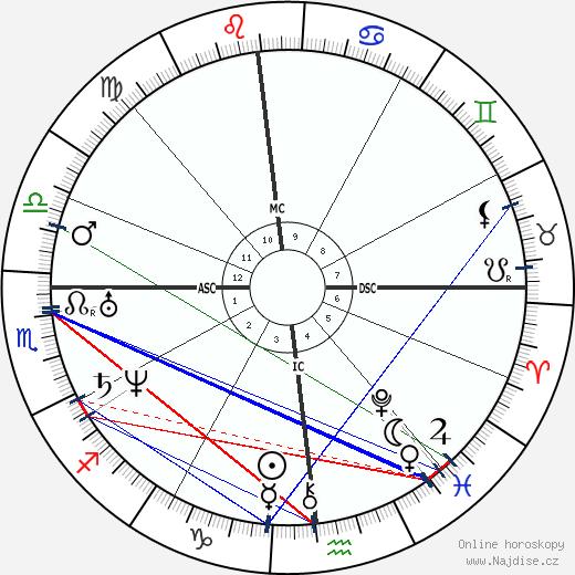 Edgar Allan Poe wikipedie wiki 2018, 2019 horoskop