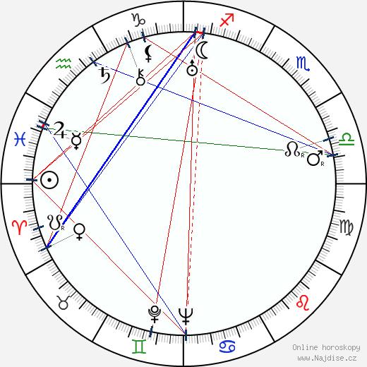 Edgar Buchanan wikipedie wiki 2018, 2019 horoskop