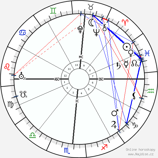 Edgar Cayce wikipedie wiki 2020, 2021 horoskop