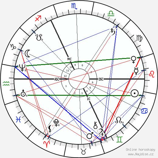 Edgar Degas wikipedie wiki 2018, 2019 horoskop