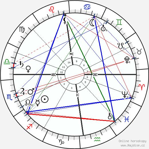 Edgar Jepson wikipedie wiki 2020, 2021 horoskop