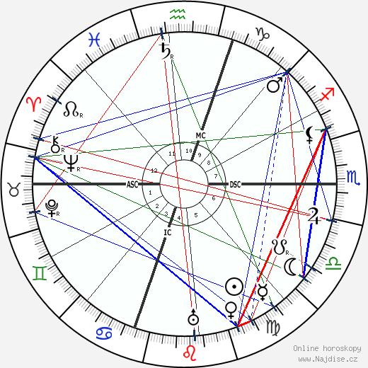 Edgar Rice Burroughs wikipedie wiki 2017, 2018 horoskop
