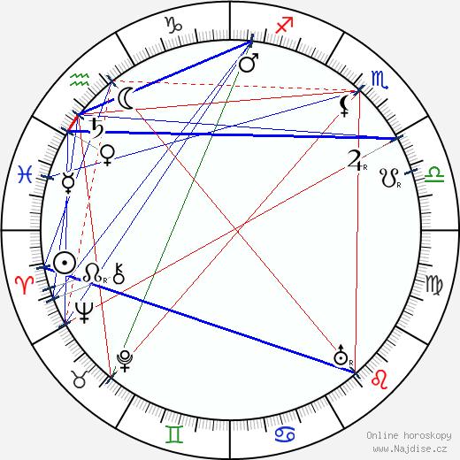 Edgar Wallace wikipedie wiki 2017, 2018 horoskop