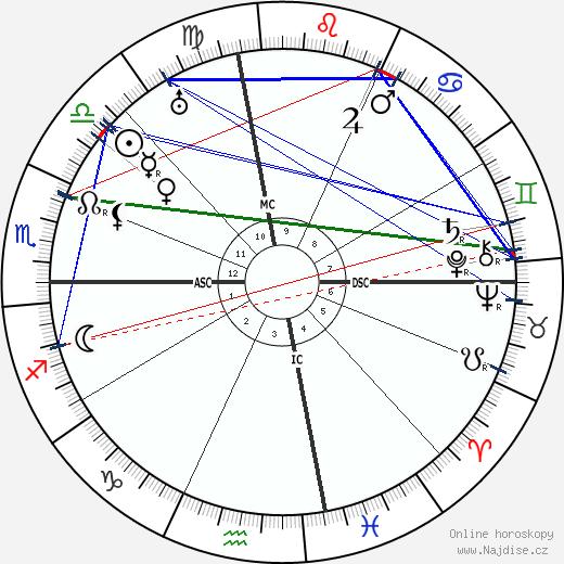 Edgar Young wikipedie wiki 2019, 2020 horoskop