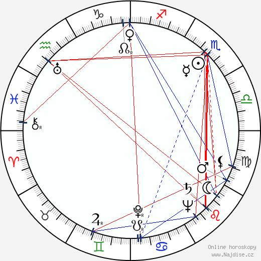 Edie Beale wikipedie wiki 2020, 2021 horoskop