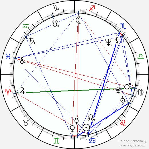 Edie Falco wikipedie wiki 2018, 2019 horoskop