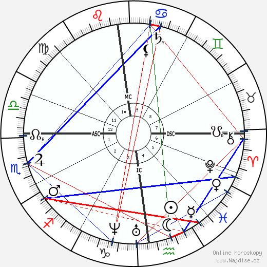 Edmond About wikipedie wiki 2020, 2021 horoskop