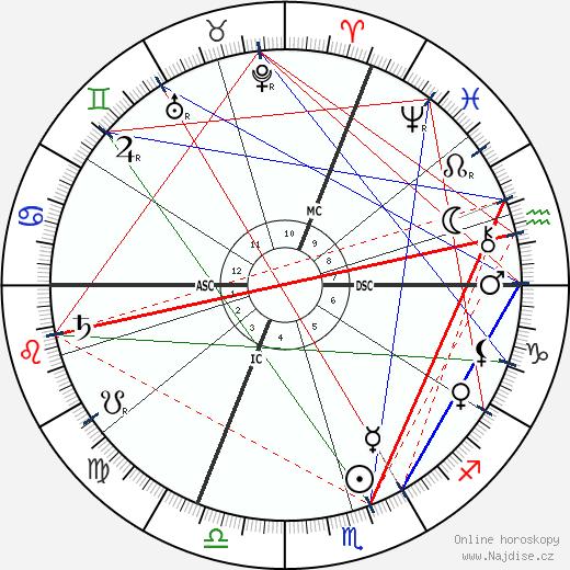 Edmond Aman-Jean wikipedie wiki 2018, 2019 horoskop