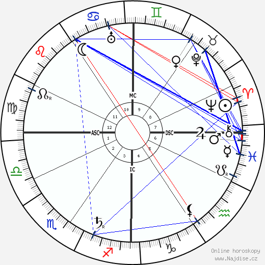 Edmond Rostand wikipedie wiki 2019, 2020 horoskop