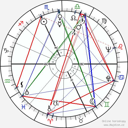 Edmondo Fabbri wikipedie wiki 2019, 2020 horoskop