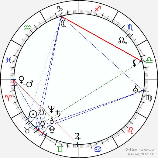 Edmund Heuberger wikipedie wiki 2018, 2019 horoskop