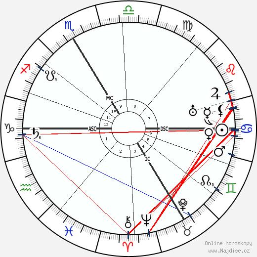 Édouard Herriot wikipedie wiki 2020, 2021 horoskop