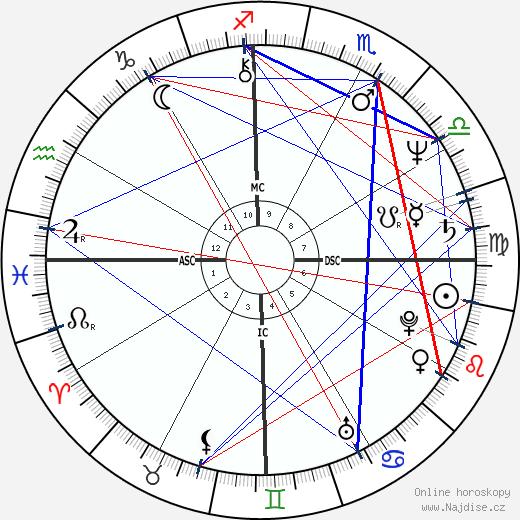 Edson C. Queiroz wikipedie wiki 2018, 2019 horoskop