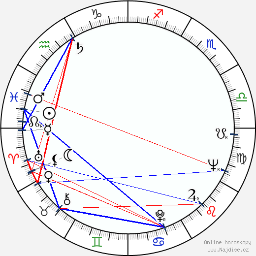 Eduard Cupák wikipedie wiki 2017, 2018 horoskop