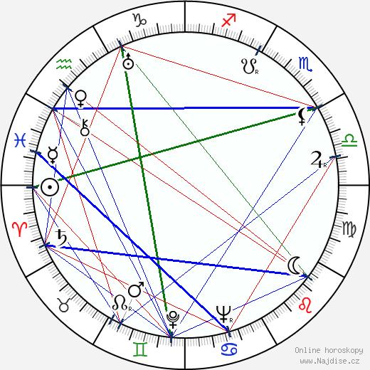 Eduard Haken wikipedie wiki 2019, 2020 horoskop