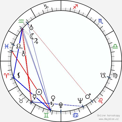 Eduard Hofman wikipedie wiki 2017, 2018 horoskop