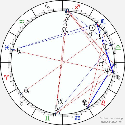 Eduard Izotov wikipedie wiki 2018, 2019 horoskop