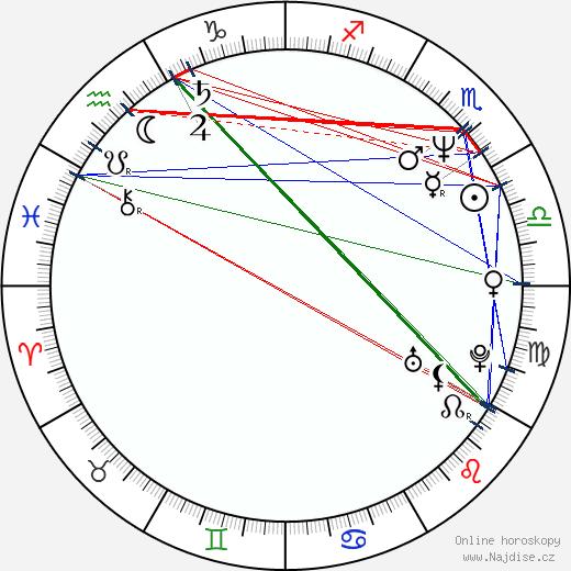 Eduard Klezla wikipedie wiki 2018, 2019 horoskop