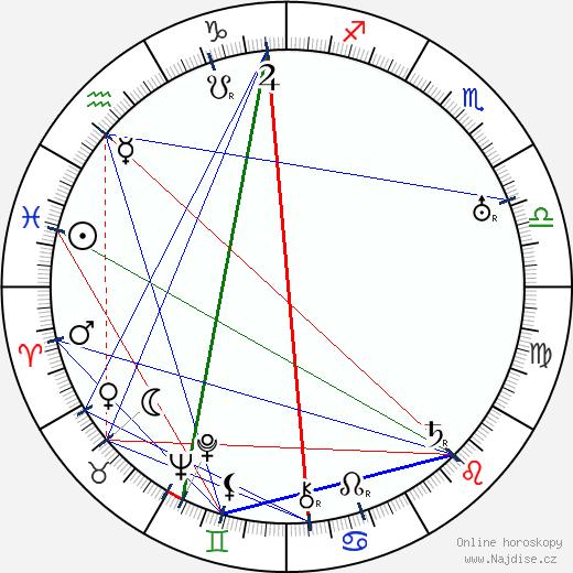 Eduard Kohout wikipedie wiki 2020, 2021 horoskop