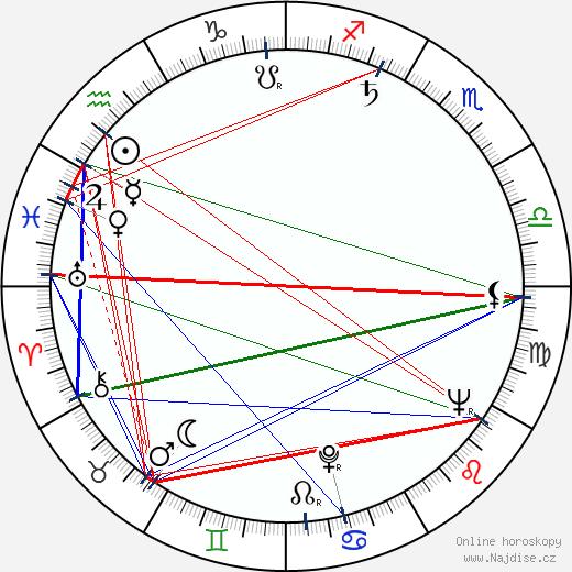 Eduard Landisch wikipedie wiki 2020, 2021 horoskop