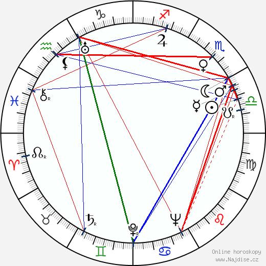 Eduard Linkers wikipedie wiki 2020, 2021 horoskop