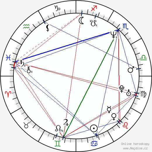 Eduard Radzjukevič wikipedie wiki 2019, 2020 horoskop