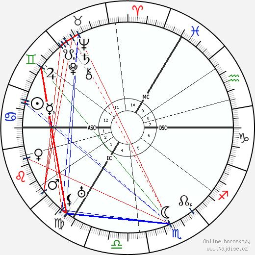 Eduard Spranger wikipedie wiki 2017, 2018 horoskop