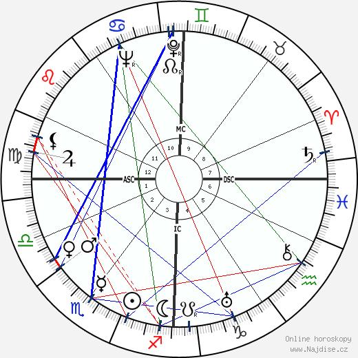 Eduard Tomáš wikipedie wiki 2018, 2019 horoskop