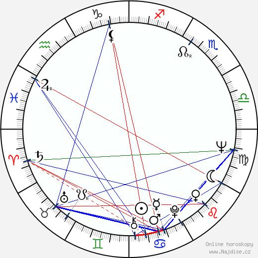 Eduard Zachariev wikipedie wiki 2018, 2019 horoskop