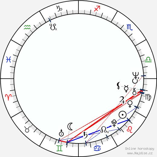 Eduard Žemla wikipedie wiki 2019, 2020 horoskop