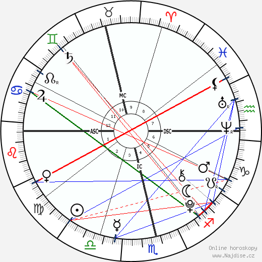 Eduardo Barrichello wikipedie wiki 2017, 2018 horoskop