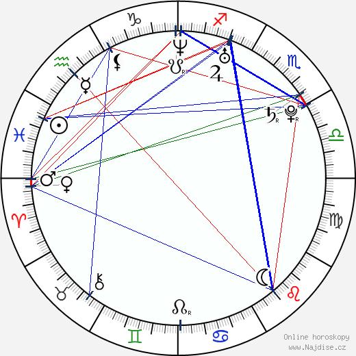 Eduardo da Silva wikipedie wiki 2017, 2018 horoskop