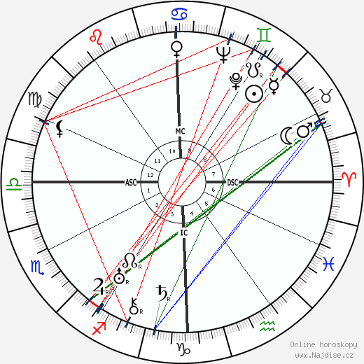 Eduardo De Filippo wikipedie wiki 2018, 2019 horoskop