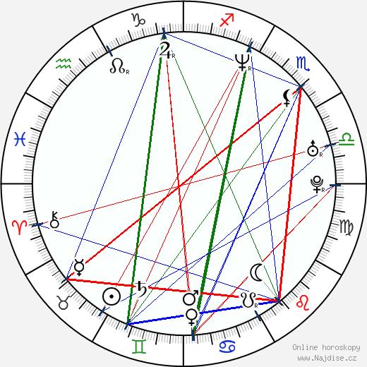 Eduardo Falaschi wikipedie wiki 2019, 2020 horoskop