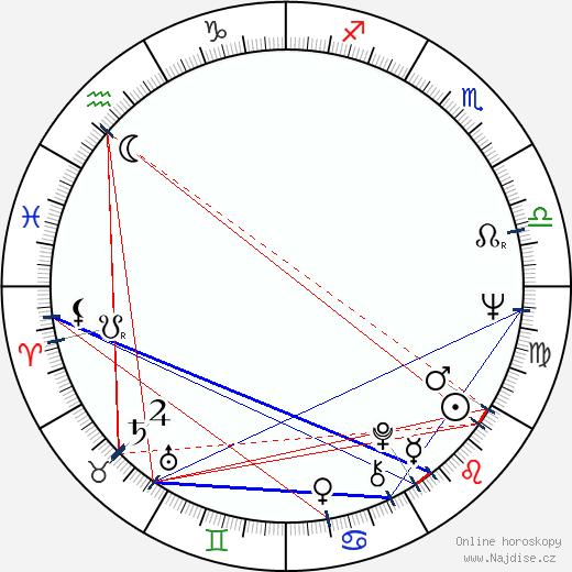 Eduardo Mignogna wikipedie wiki 2018, 2019 horoskop