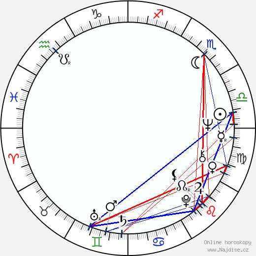 Eduardo Serra wikipedie wiki 2019, 2020 horoskop