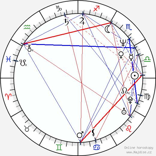 Eduardo Yáñez wikipedie wiki 2018, 2019 horoskop