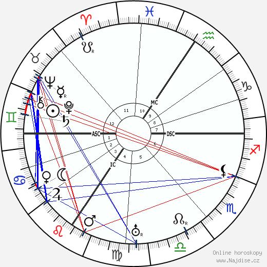 Edvard Beneš wikipedie wiki 2019, 2020 horoskop