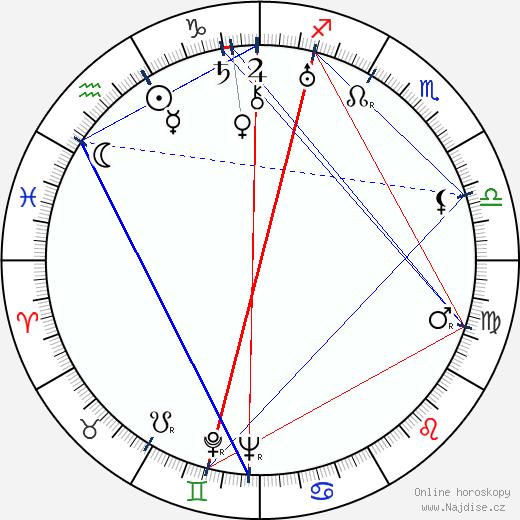 Edvard Valenta wikipedie wiki 2019, 2020 horoskop