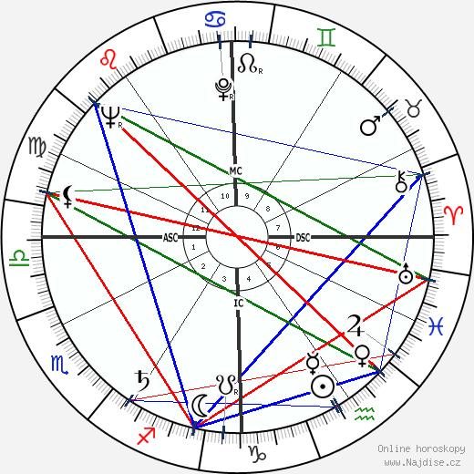 Edward Abbey wikipedie wiki 2018, 2019 horoskop