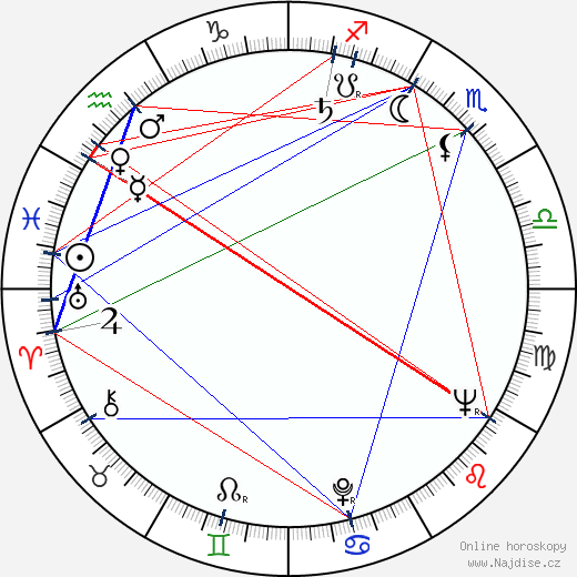 Edward Albee wikipedie wiki 2019, 2020 horoskop
