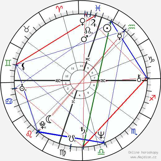 Edward Albert wikipedie wiki 2018, 2019 horoskop