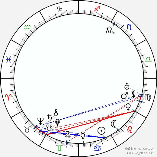 Edward Earle wikipedie wiki 2017, 2018 horoskop