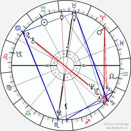 Edward Ebersol wikipedie wiki 2017, 2018 horoskop