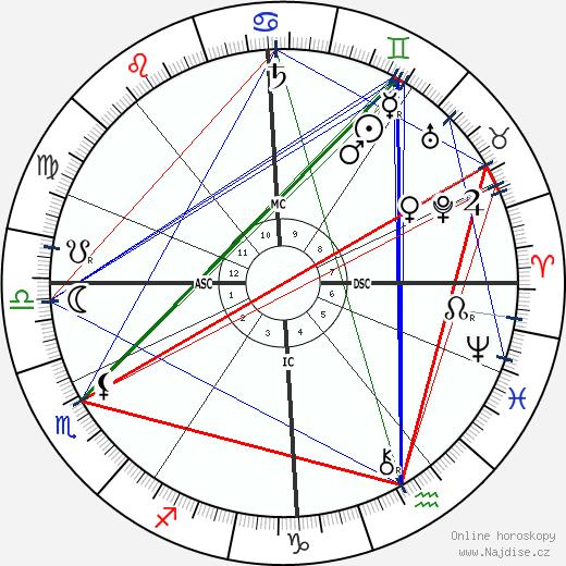 Edward Elgar wikipedie wiki 2020, 2021 horoskop