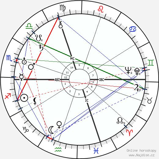 Edward G. Robinson wikipedie wiki 2019, 2020 horoskop