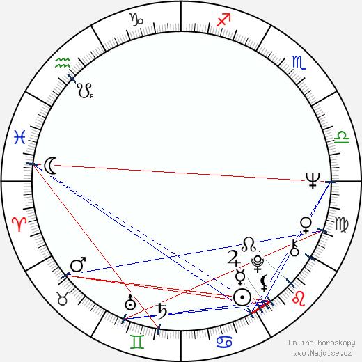 Edward Herrmann wikipedie wiki 2020, 2021 horoskop