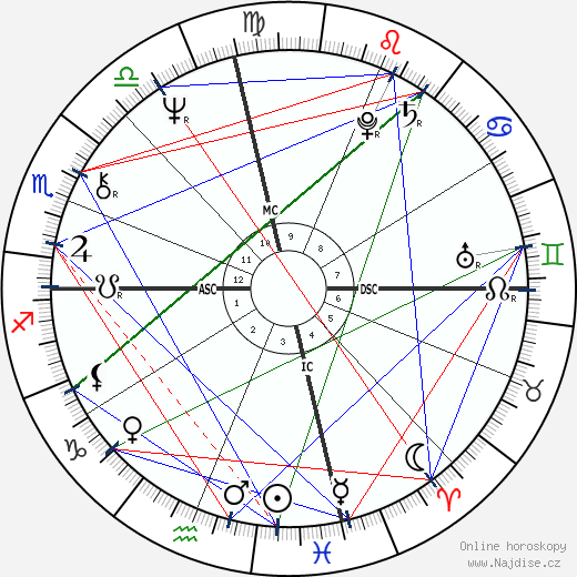 Edward James Olmos wikipedie wiki 2017, 2018 horoskop